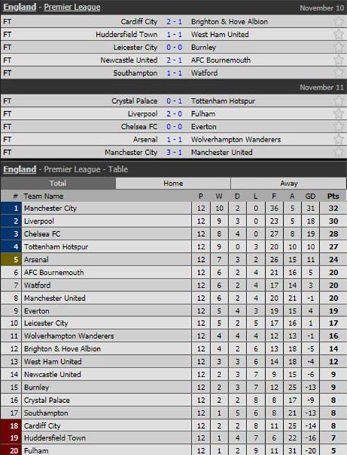 Kết quả, BXH Premier League sau vòng 12.