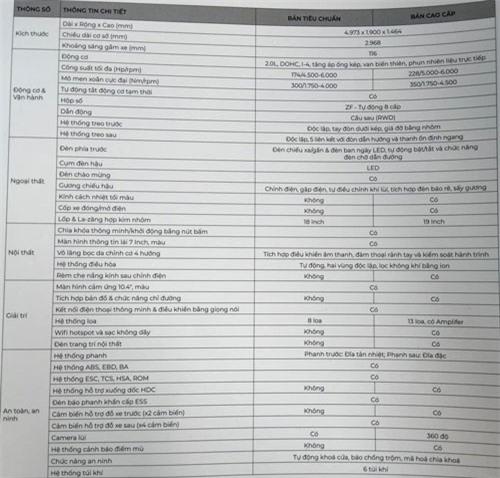 Thông số kỹ thuật của VinFast Lux A 2.0.