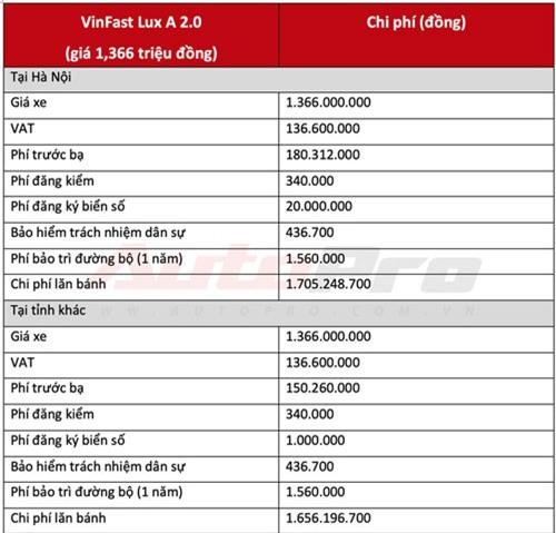 Giá lăn bánh VinFast Lux A 2.0 khi chưa khuyến mãi. Ảnh: AutoPro.