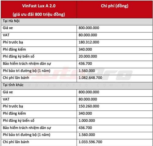 Giá lăn bánh VinFast Lux A 2.0 khi khuyến mãi. Ảnh: AutoPro.