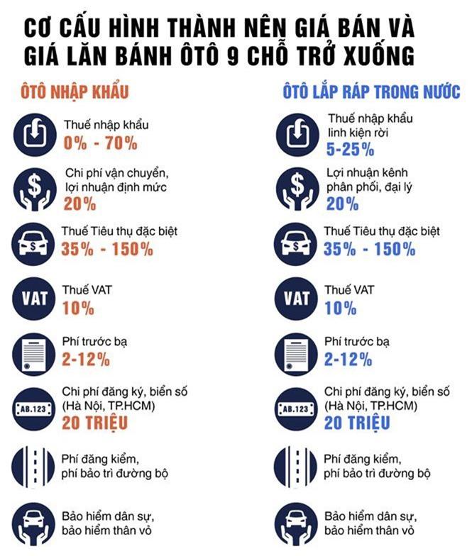 Vì sao giá bán và lăn bánh ôtô ở Việt Nam cao - ảnh 1