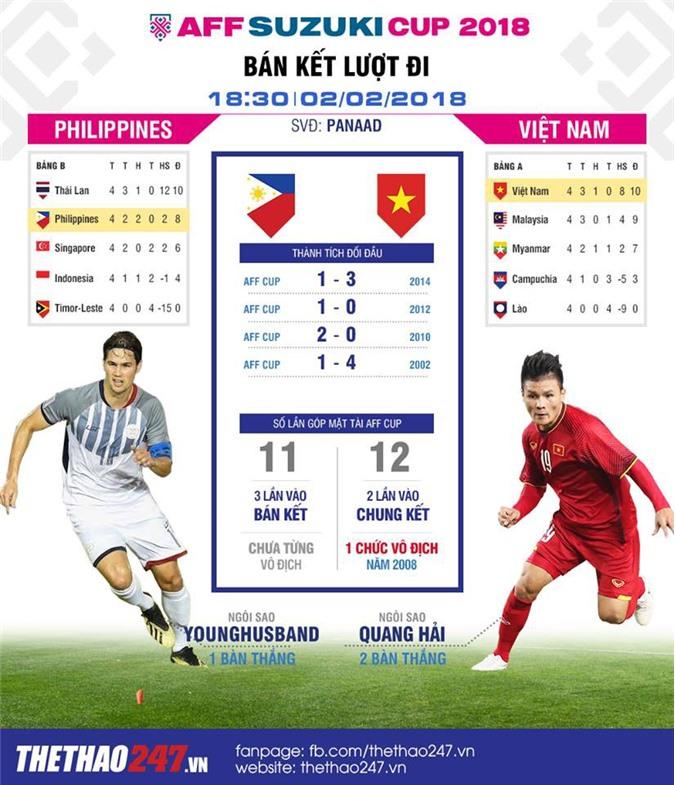Infographic Việt Nam vs Philippines. Đồ họa: Thế Trung, Nguyễn Tuấn.