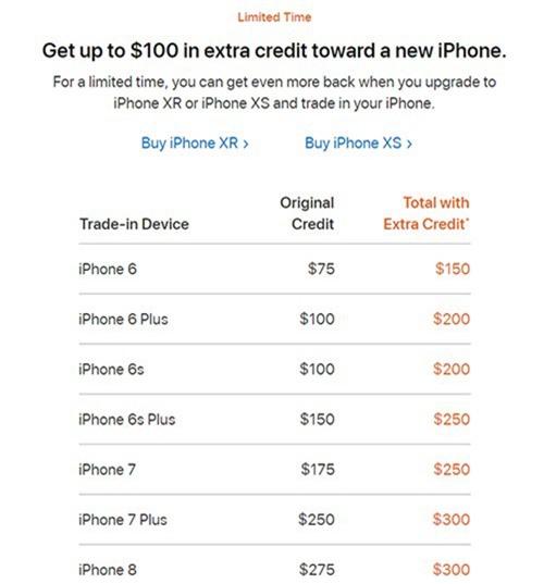Các mẫu iPhone cũ có thể đổi lấy mức giảm tối đa 300 USD khi mua iPhone mới.