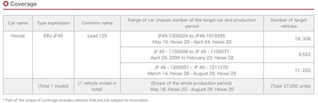 Thông báo triệu hồi Honda LEAD 125 trên trang web chính thức của Honda Nhật Bản, dưới dạng một chiến dịch chăm sóc khách hàng và cải thiện chất lượng sản phẩm.