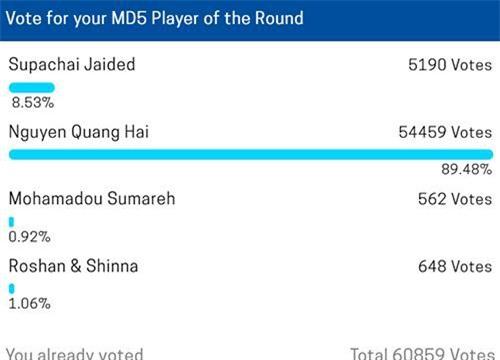 Số phiếu bình chọn cho Quang Hải cao đột biến