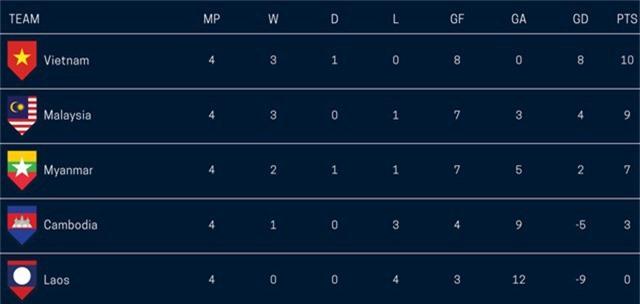 Bảng xếp hạng chung cuộc bảng A AFF Cup 2018 sau khi kết thúc vòng bảng