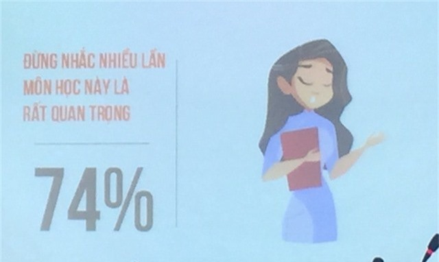 74% em cũng muốn thầy cô đừng nhắc nhiều lần môn học này là môn rất quan trọng