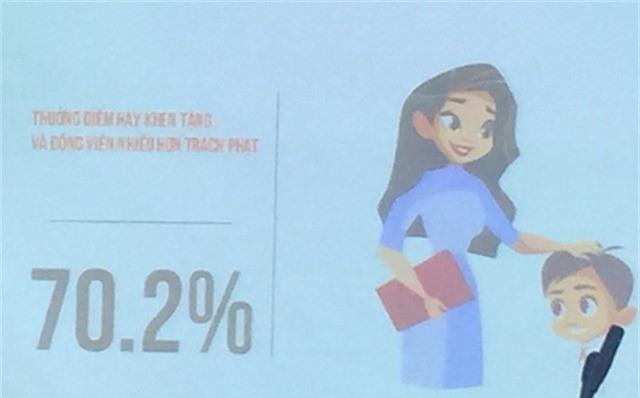 70,2% muốn thưởng điểm hay khen tặng và động viên nhiều hơn trách phạt