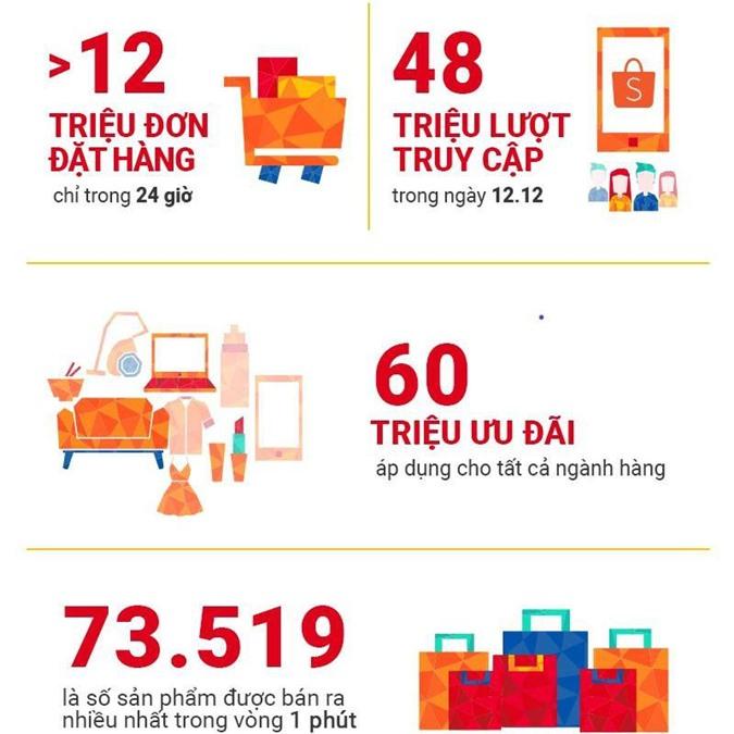 Shopee thiết lập kỷ lục mới với hơn 12 triệu đơn hàng chỉ trong 24 giờ