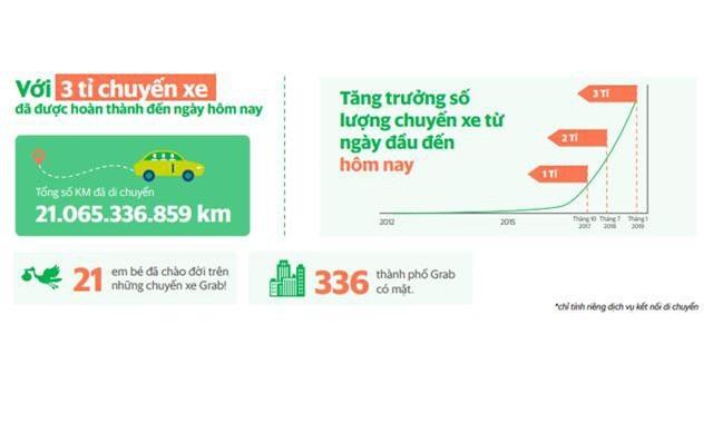 Những thống kê đáng chú ý sau 3 tỷ chuyến xe của Grab