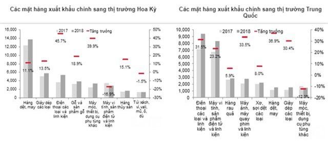Độ mở kinh tế lớn nhất thế giới, Việt Nam nên củng cố nội lực để tăng trưởng bền vững - 1