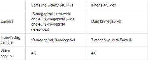 Thông số camera của Samsung Galaxy S10 Plus với iPhone Xs Max.