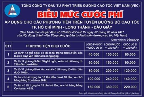 Mức thu phí của VEC