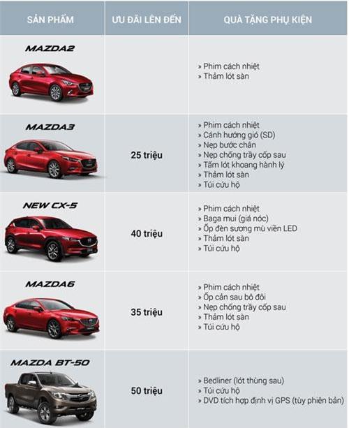 Chương trình khuyến mãi cho khách hàng mua xe Mazda. Ảnh: Mazda.