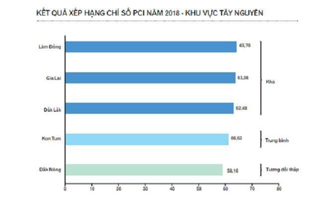 Lâm Đồng dẫn đầu xếp hạng PCI năm 2018 khu vực Tây Nguyên (Ảnh: TL)