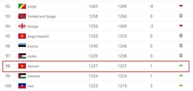 ĐT Việt Nam vươn lên hạng 98 trên BXH FIFA tháng 4 - Ảnh 1.