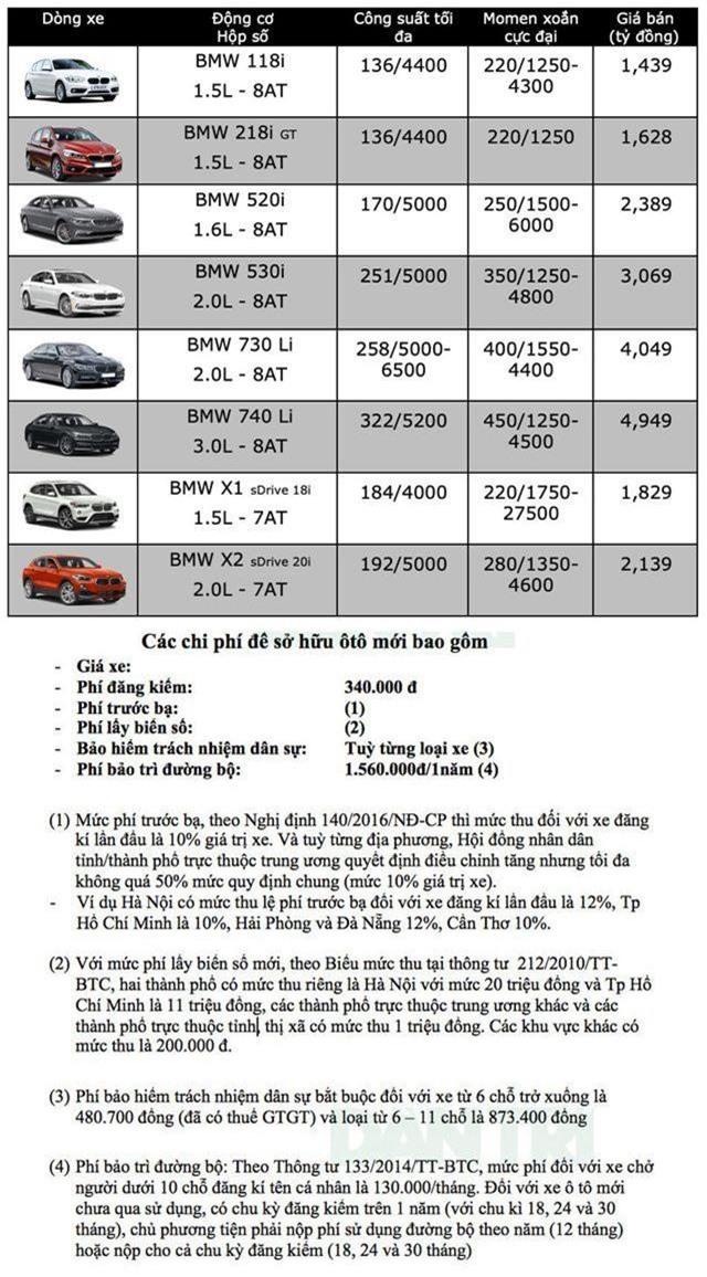 Bảng giá BMW tại Việt Nam cập nhật tháng 3/2019