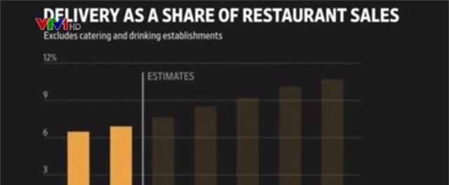 Dịch vụ giao đồ ăn trực tuyến ảnh hưởng tới doanh thu các nhà hàng - Ảnh 1.
