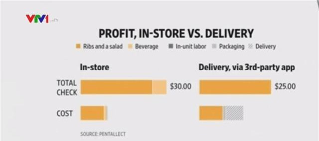 Dịch vụ giao đồ ăn trực tuyến ảnh hưởng tới doanh thu các nhà hàng - Ảnh 2.