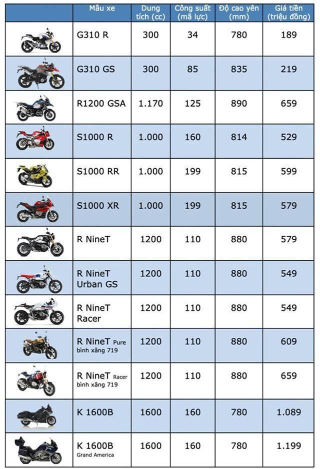 Bảng giá BMW Motorrad tại Việt Nam cập nhật tháng 4/2019 - 2