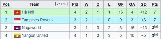 Quang Hải chói sáng, Hà Nội FC dẫn đầu vòng bảng AFC Cup - 4
