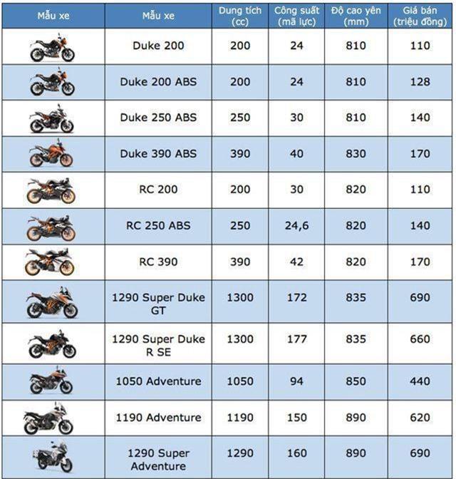 Bảng giá KTM tại Việt Nam cập nhật tháng 4/2019 - 1