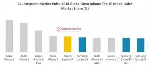 Hãng nghiên cứu Counterpoint vừa công bố kết quả phân tích của mình đối với các smartphone bán chạy nhất trên thế giới.