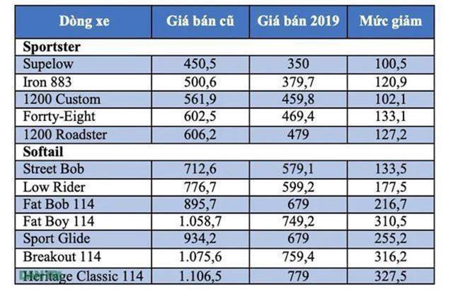 Bảng giá Harley-Davidson tại Việt Nam cập nhật tháng 5/2019 - 1