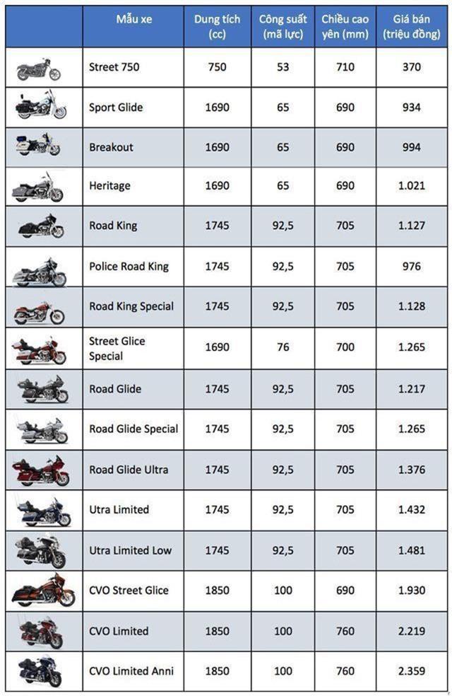 Bảng giá Harley-Davidson tại Việt Nam cập nhật tháng 5/2019 - 2