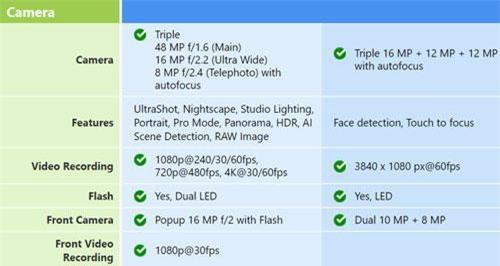 Thông số camera OnePlus 7 Pro vs Samsung Galaxy S10 Plus (phải).