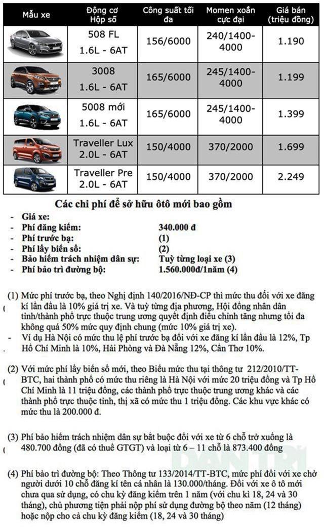 Bảng giá Peugeot tại Việt Nam cập nhật tháng 5/2019 - 2