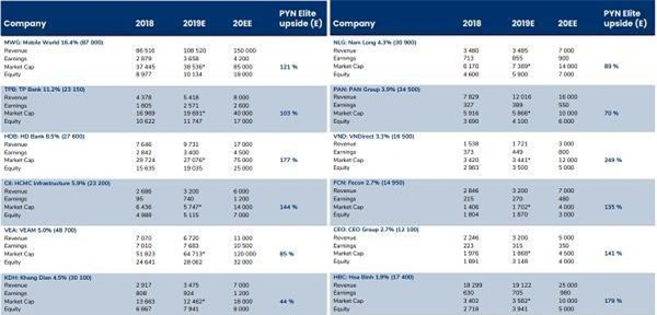 Danh mục của quỹ Pyn Elite Fund tới ngày 15/5 (Nguồn: Pyn Elite Fund)