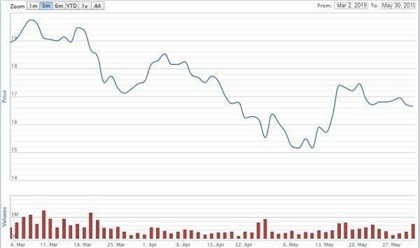 Diễn biến giá cổ phiếu HBC ba tháng nay (Nguồn: VNDirect)