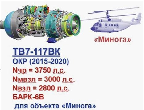 Động cơ TV7-117VK được phát triển cho dòng Minoga.