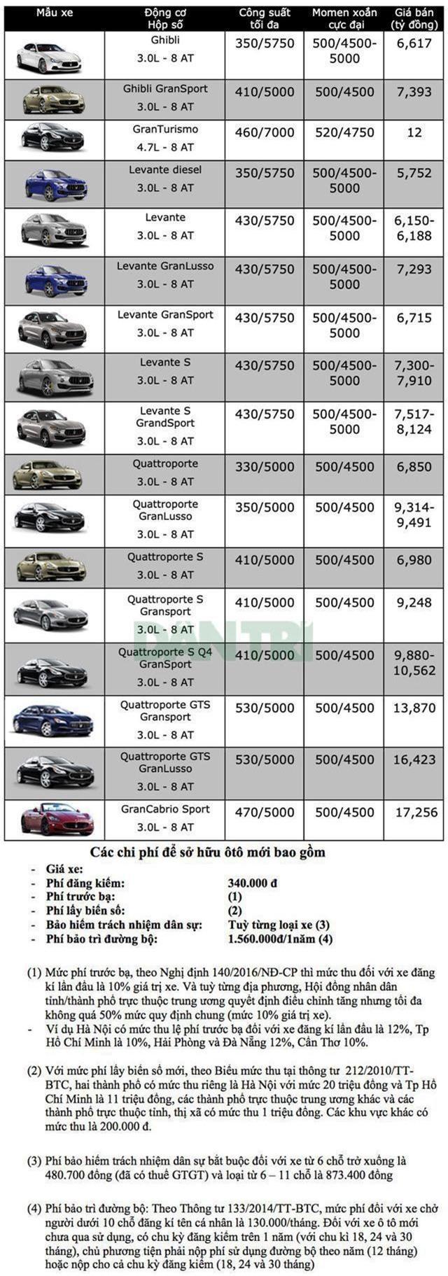 Bảng giá Maserati tại Việt Nam cập nhật tháng 6/2019 - 1