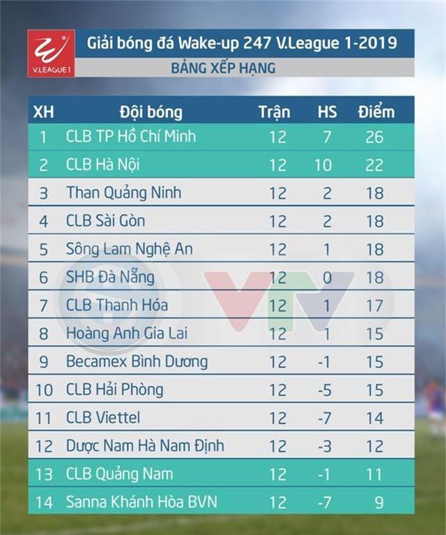 Lịch thi đấu và trực tiếp vòng 13 V.League 1-2019 - Ảnh 2.
