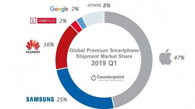 Apple nắm trong tay gần một nửa thị trường smartphone cao cấp - Ảnh 1.