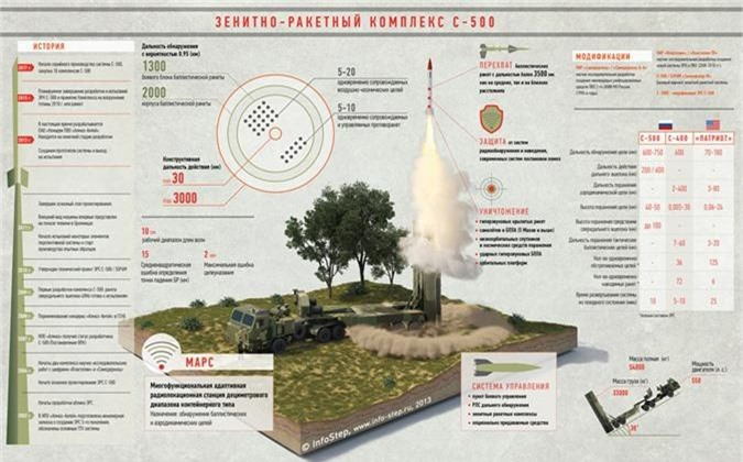 Kinh hoang: Ten lua S-500 Nga co the danh chan ngoai khi quyen-Hinh-2