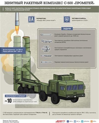 Kinh hoang: Ten lua S-500 Nga co the danh chan ngoai khi quyen-Hinh-8