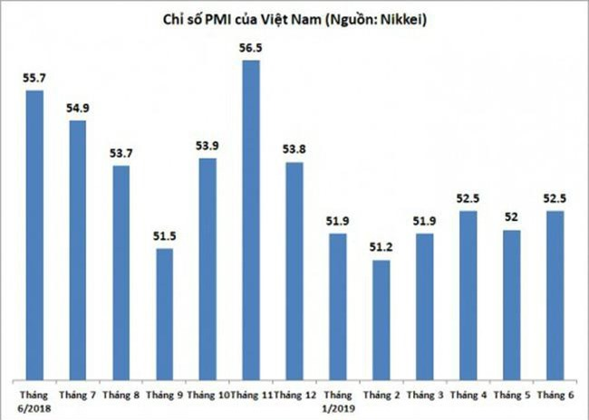 Chỉ số PMI của Việt Nam.