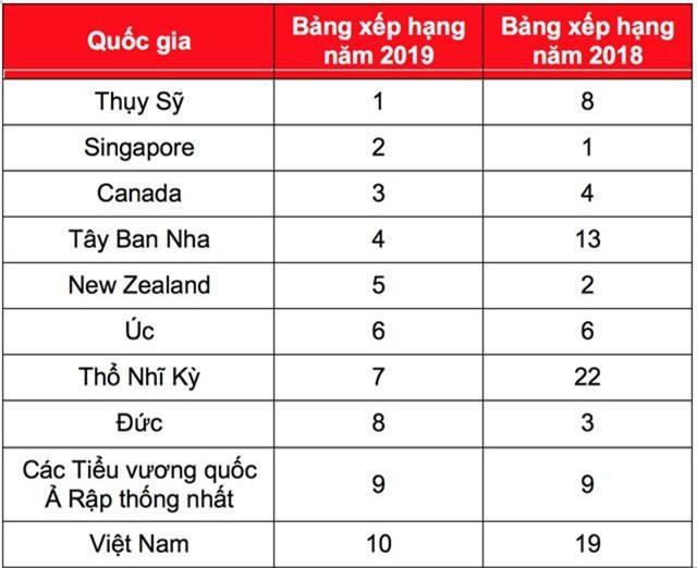Việt Nam lọt Top 10 nước đáng sống , và thực hiện việc số 1 thế giới: Lý giải thế nào? - 1
