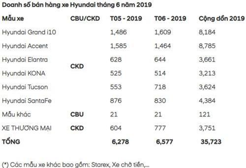 Doanh số xe của Hyundai Thành Công trong tháng 6.