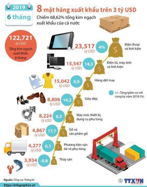 8 mặt hàng xuất khẩu có kim ngạch trên 3 tỷ USD. Đồ họa: infographics.vn