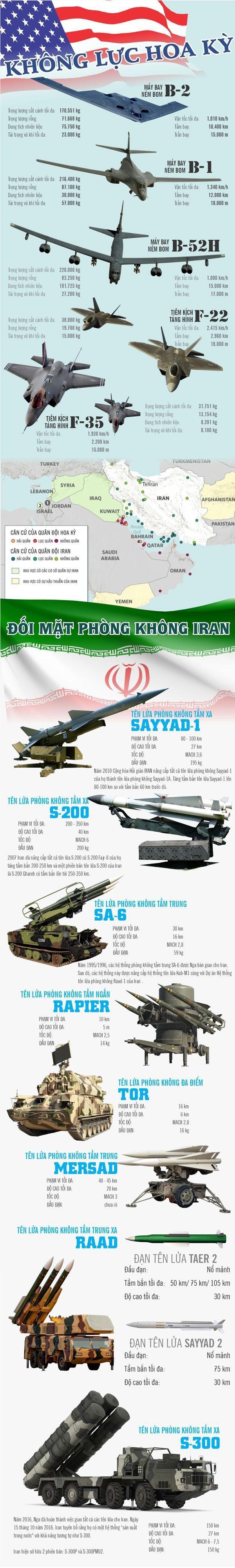 Dù sở hữu lực lượng không quân mạnh nhất thế giới, thế nhưng để có thể đánh bại được hệ thống phòng không của Iran - Không quân Mỹ nhiều khả năng phải tung hết sức mạnh mà họ có trong cuộc chiến lớn nhất Trung Đông. Đồ Họa: Giang Khang