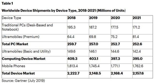 Năm 2019 sẽ là năm tồi tệ chưa từng có với smartphone - Ảnh 1.