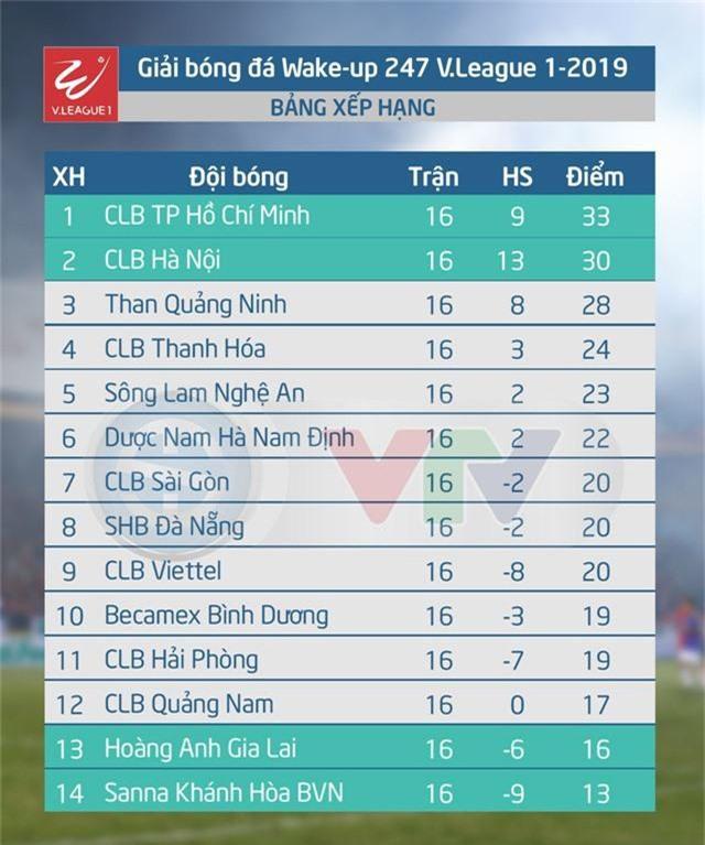 Lịch thi đấu và trực tiếp vòng 17 V.League 1 - 2019: Tâm điểm màn so tài HAGL - SLNA - Ảnh 4.