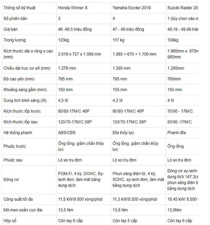 So sánh thông số kỹ thuật bộ 3 Winner X, Exciter và Raider 150