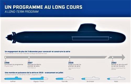 Chương trình dài hạn chế tạo tàu ngầm Barracuda. Ảnh: Naval Group.