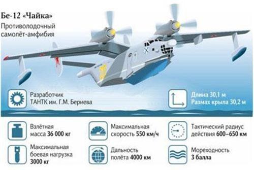 Máy bay lội nước Be-12 của Nga.