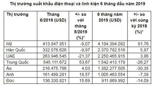 Thống kê các thị trường xuất khẩu điện thoại và linh kiện. (Nguồn: Tổng cục Hải quan).